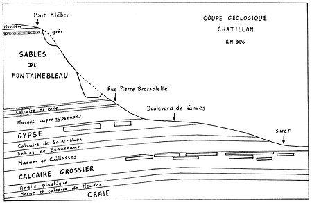 04 Coupe géologique simplifiée sur le parcours de l'avenue de Paris et de l'avenue de Verdun