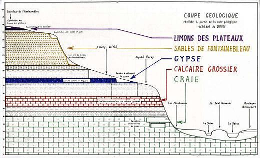 4 Coupe géologique simplifiée du Carrefour de l'Anémomètre à Issy-les-Moulineaux