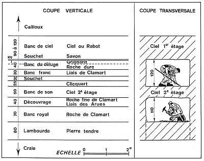 6 Coupe de la carrière TROUVAT, rue de la Petite Fontaine à Meudon